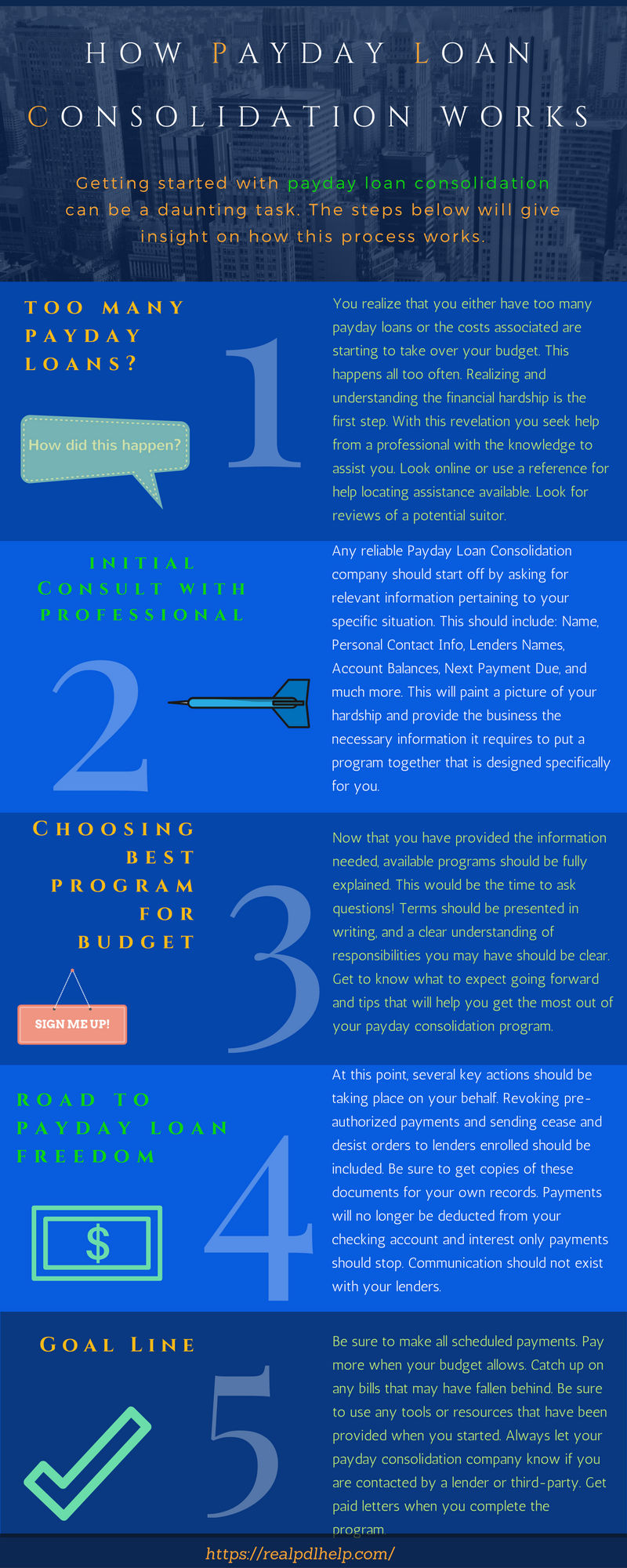 An infographic about how payday loan consolidation works in 5 steps
